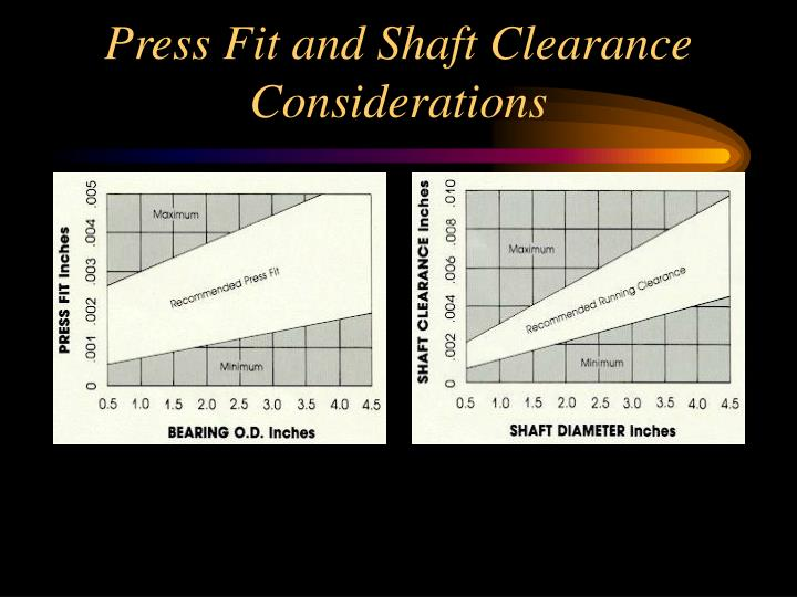 Press Fit and Shaft Clearance Considerations