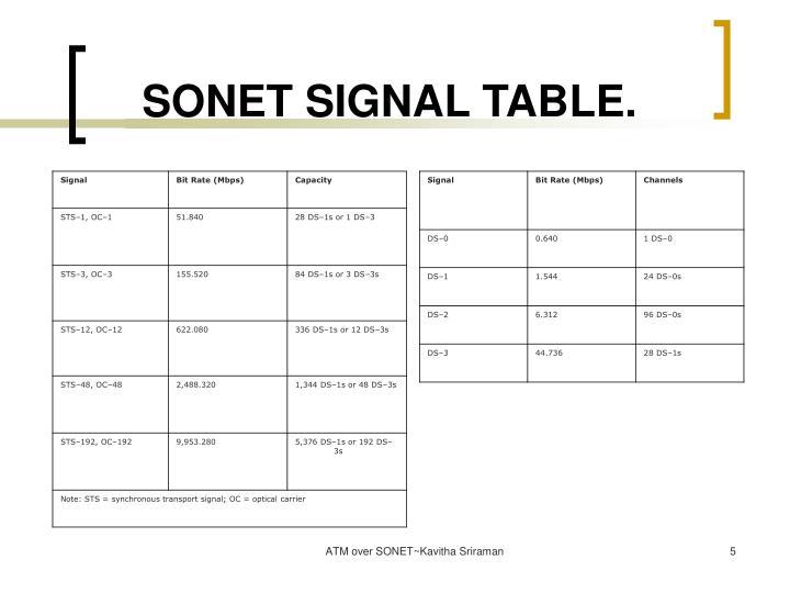 SONET SIGNAL TABLE.