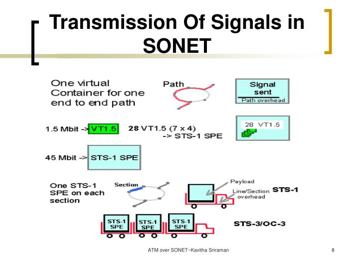 Transmission Of Signals in SONET
