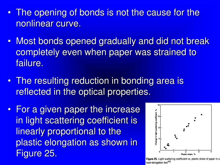 The opening of bonds is not the cause for the nonlinear curve.