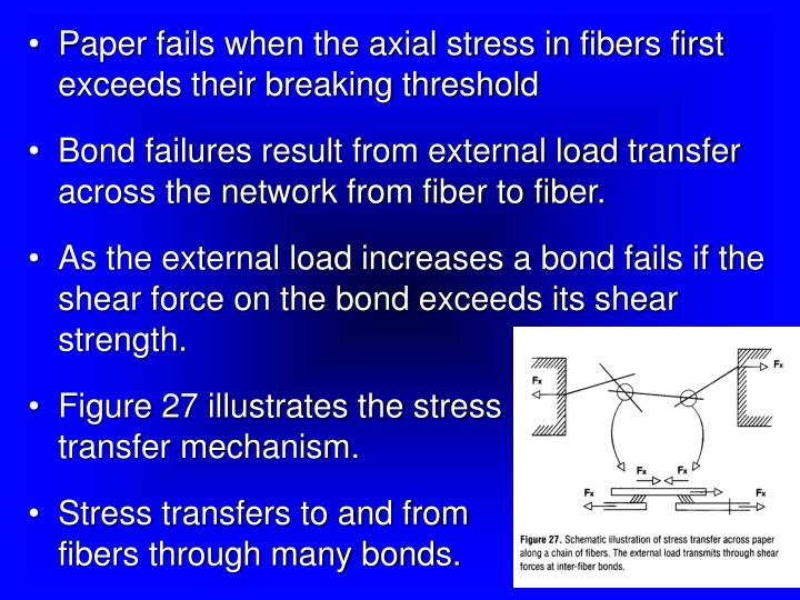 Paper fails when the axial stress in fibers first exceeds their breaking threshold