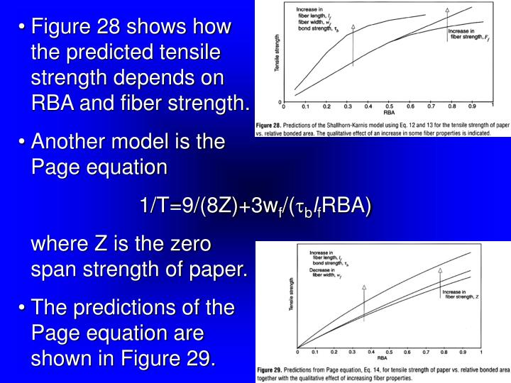 Figure 28 shows how