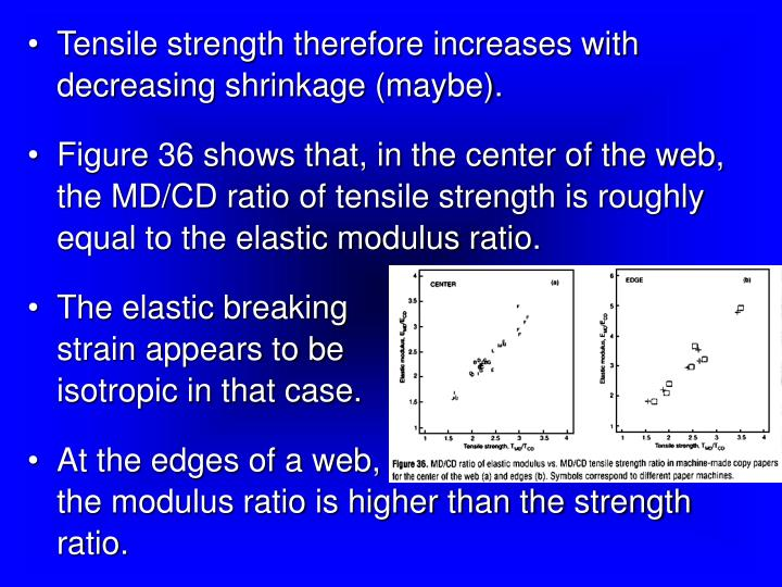 Tensile strength therefore increases with decreasing shrinkage (maybe).