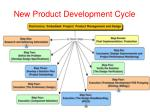 new product development cycle