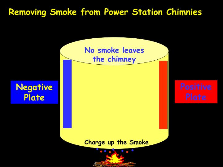 Removing Smoke from Power Station Chimnies