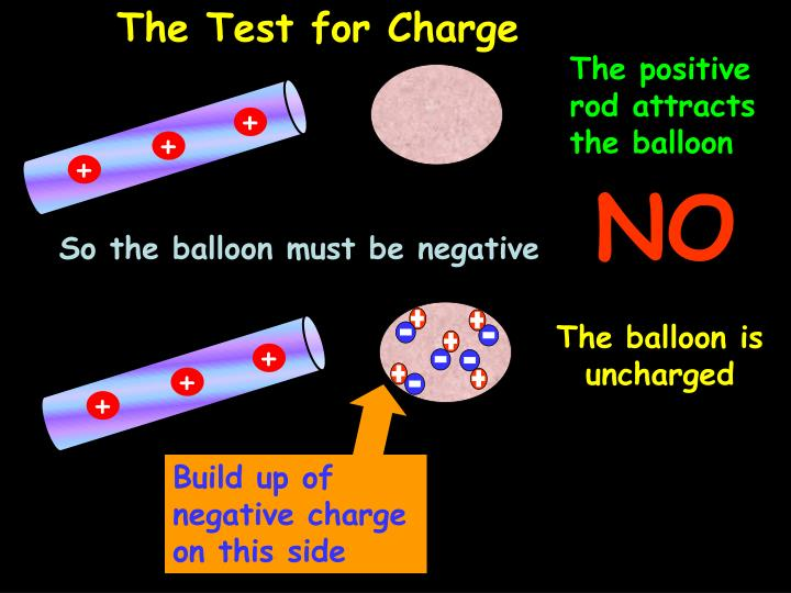 The Test for Charge