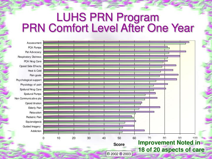 LUHS PRN Program