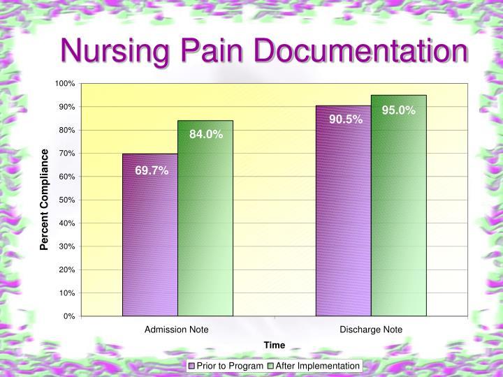 Nursing Pain Documentation
