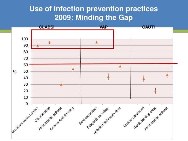 clabsi prevention practices Prevention practices and specific practices to prevent catheter- associated  urinary tract infection (cauti), central line-associated bloodstream infection ( clabsi).