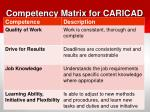 competency matrix for caricad