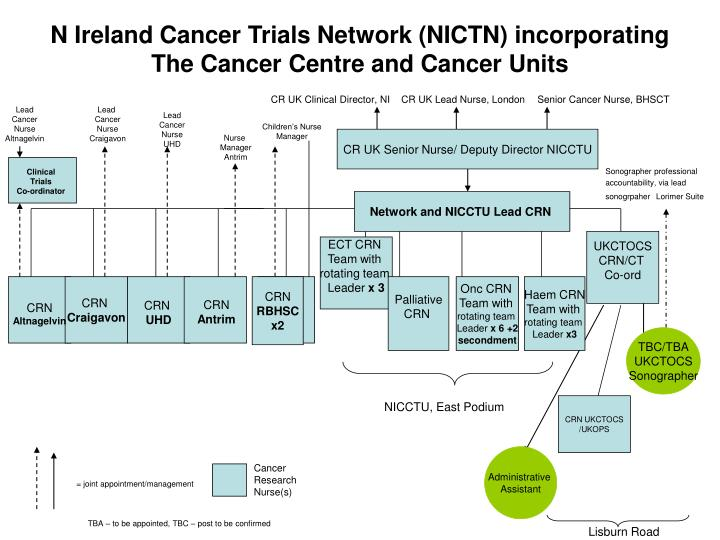 n ireland cancer trials network nictn incorporating the cancer centre and cancer units n.