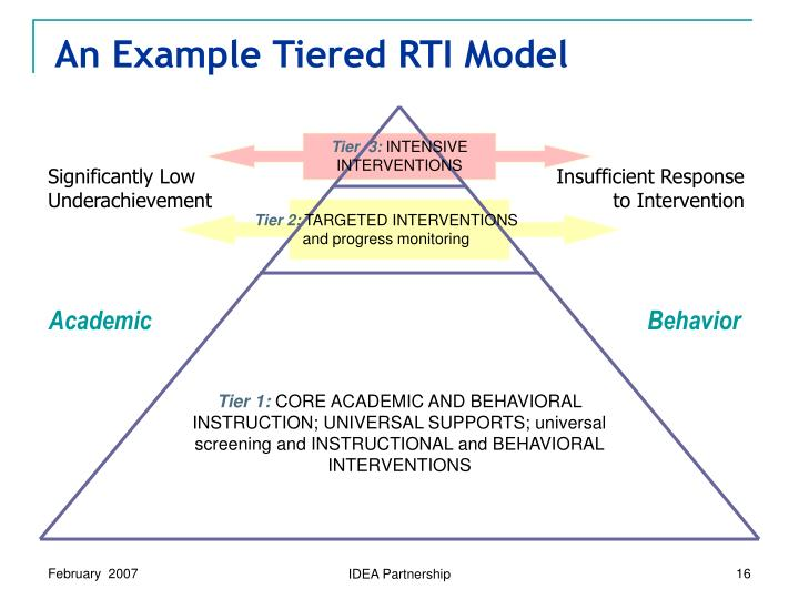 An Example Tiered RTI Model