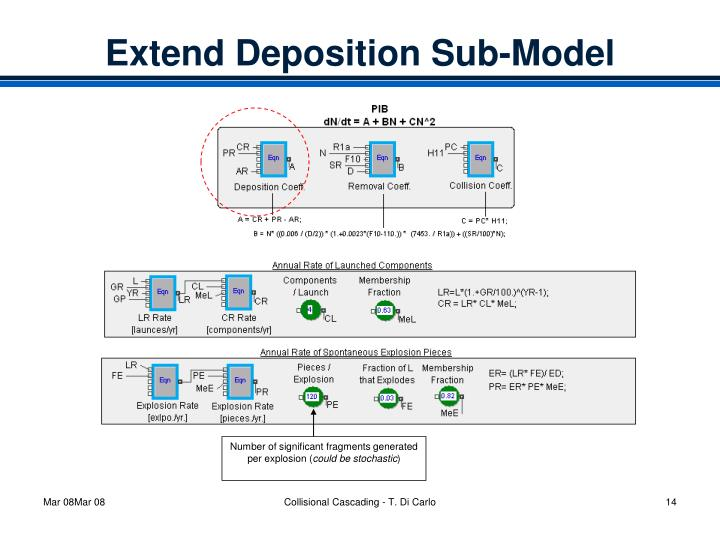 Extend Deposition Sub-Model