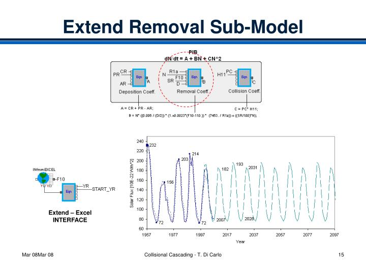 Extend Removal Sub-Model
