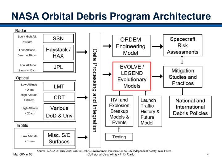ORDEM Engineering Model