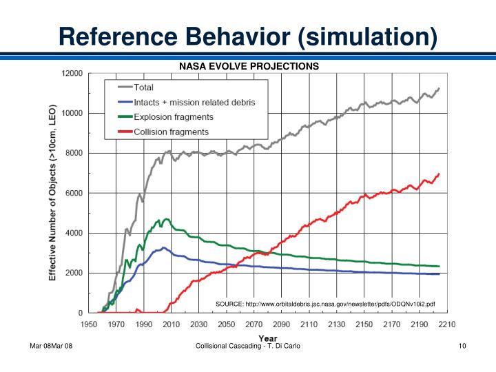 Reference Behavior (simulation)