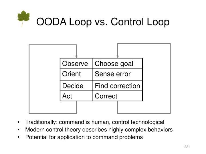 OODA Loop vs. Control Loop