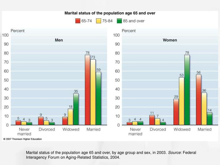 Marital status of the population age 65 and over, by age group and sex, in 2003.