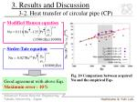 3 results and discussion 3 2 heat transfer of circular pipe cp1