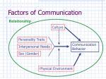 factors of communication