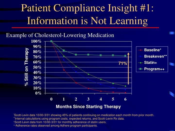Patient Compliance Insight #1: