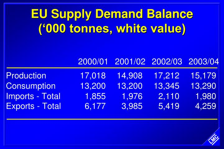 EU Supply Demand Balance