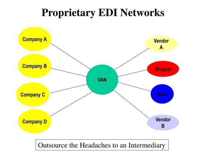 Proprietary EDI Networks