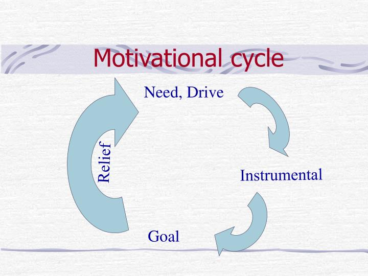 Motivational cycle