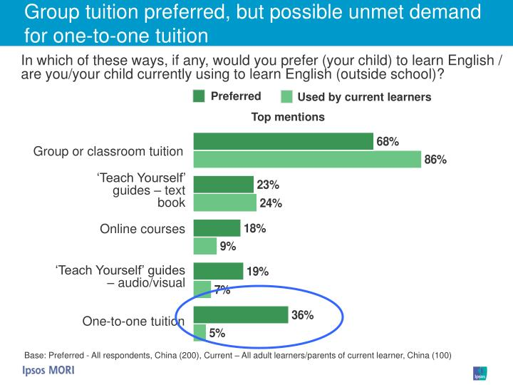 Group tuition preferred, but possible unmet demand for one-to-one tuition