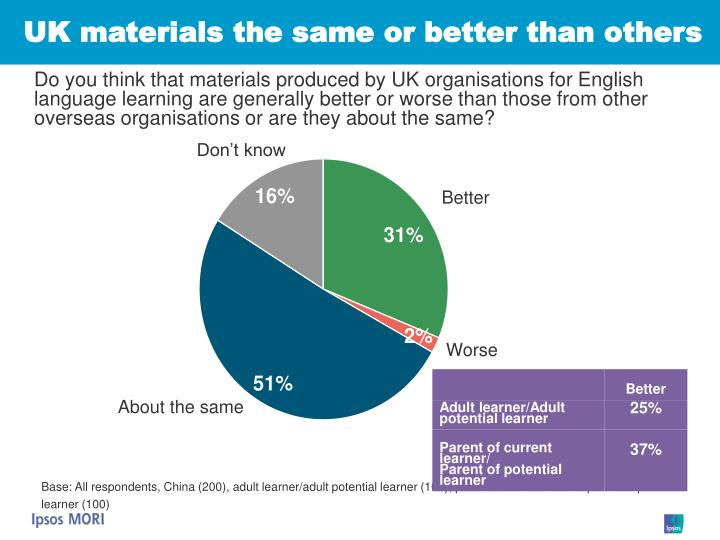 UK materials the same or better than others