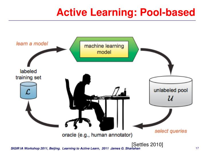 Active Learning: Pool-based