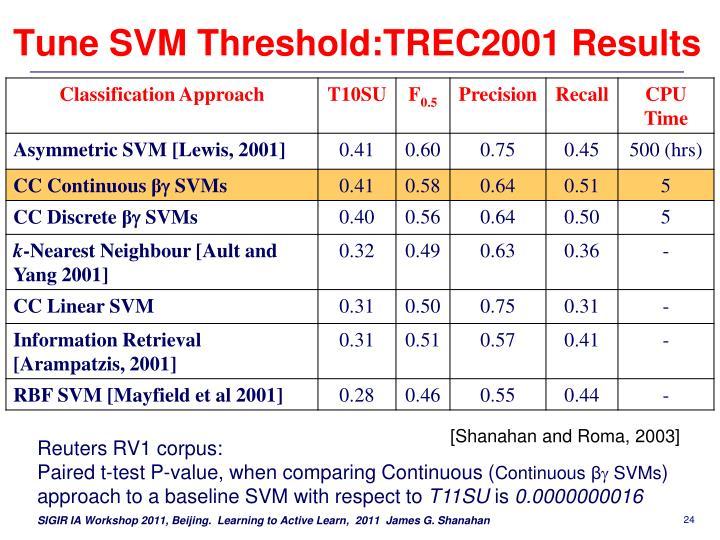 Tune SVM Threshold:TREC2001
