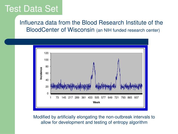 Influenza data from the Blood Research Institute of the BloodCenter of Wisconsin