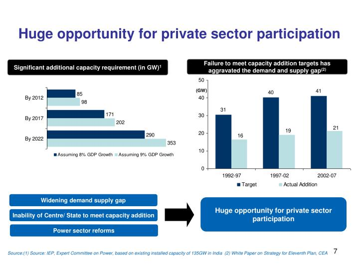 Huge opportunity for private sector participation