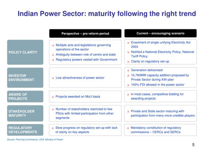 Indian Power Sector: maturity following the right trend