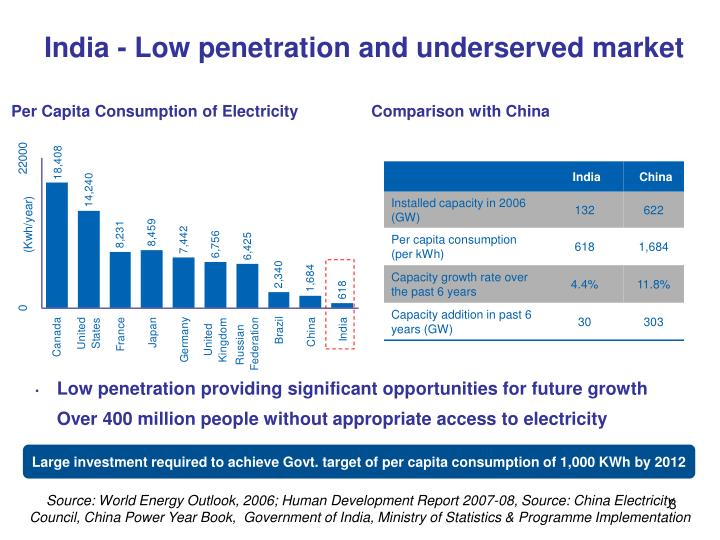 India - Low penetration and underserved market
