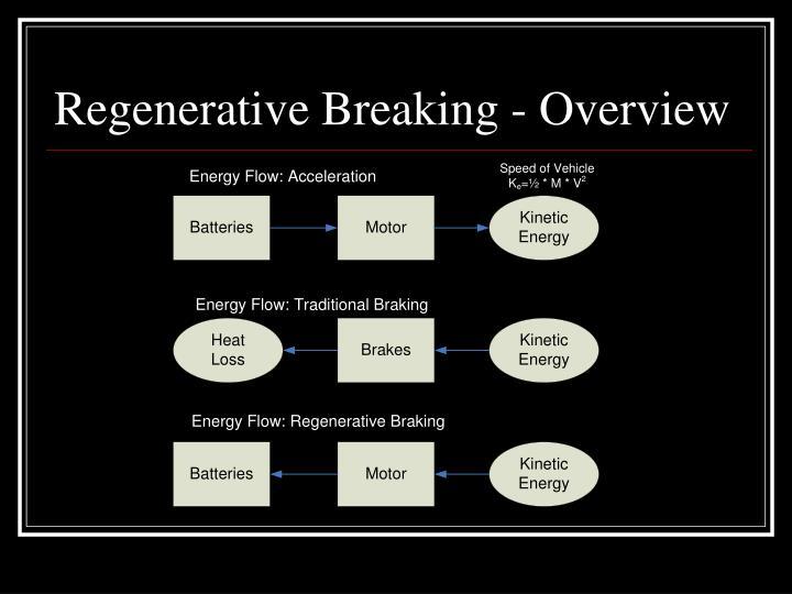 Regenerative breaking overview1