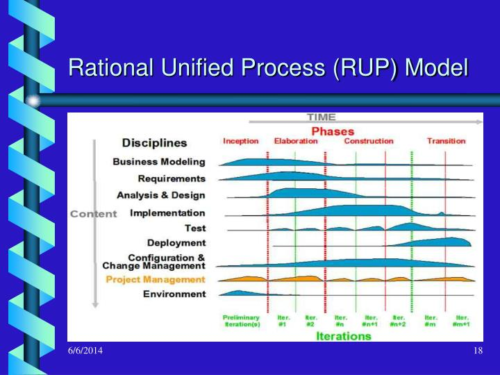 Rational Unified Process (RUP) Model