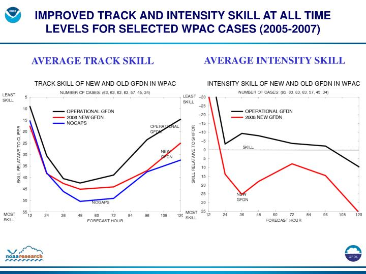 IMPROVED TRACK AND INTENSITY SKILL AT ALL TIME LEVELS FOR SELECTED WPAC CASES (2005-2007)