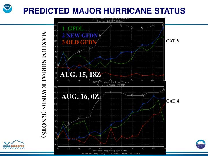 PREDICTED MAJOR HURRICANE STATUS
