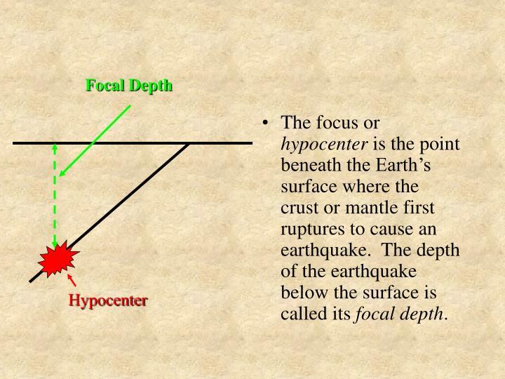Focal Depth