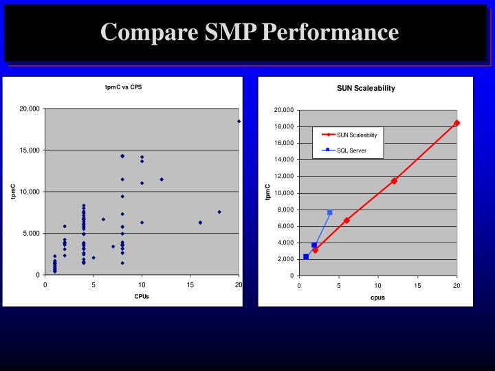 Compare SMP Performance