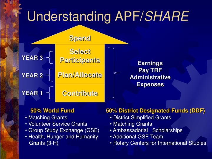 Understanding APF/