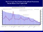 the u s lags most nations in broadband penetration on the basis of per capita gdp source oecd 2008
