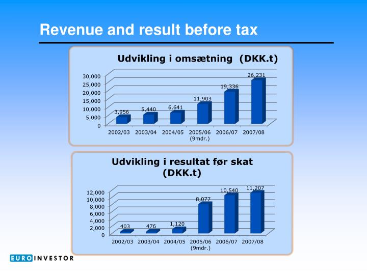 Revenue and result before tax