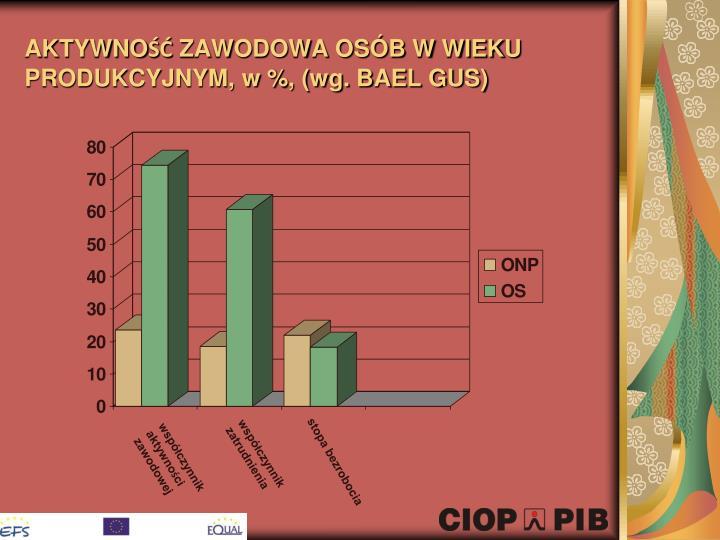 AKTYWNOŚĆ ZAWODOWA OSÓB W WIEKU PRODUKCYJNYM, w %, (wg. BAEL GUS)