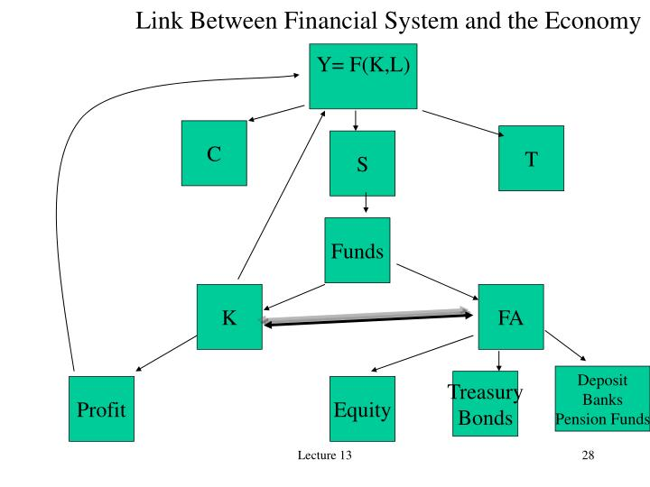 Link Between Financial System and the Economy