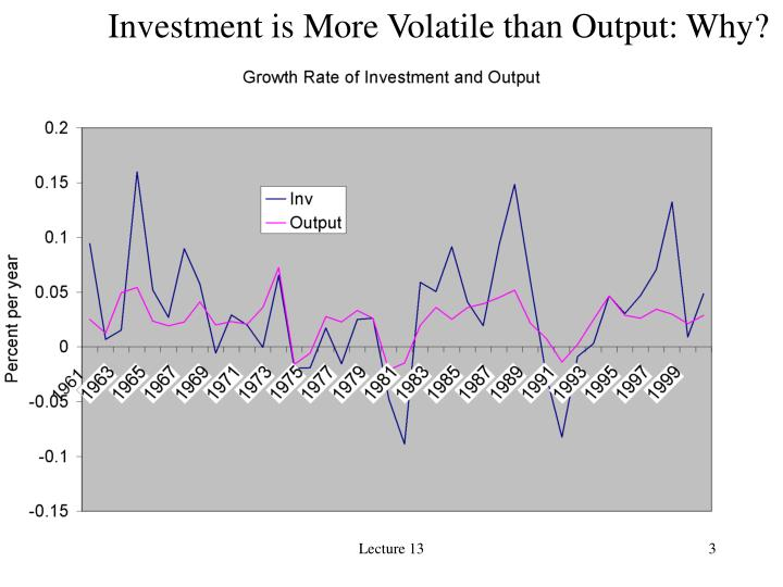Investment is More Volatile than Output: Why?