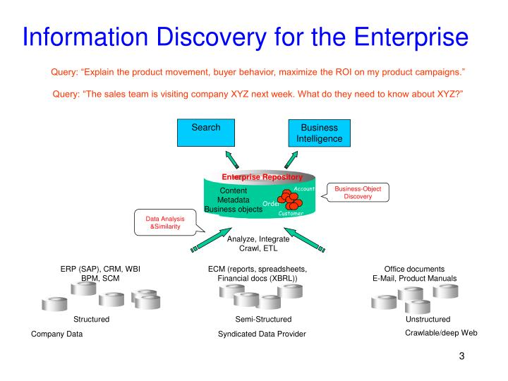Information discovery for the enterprise