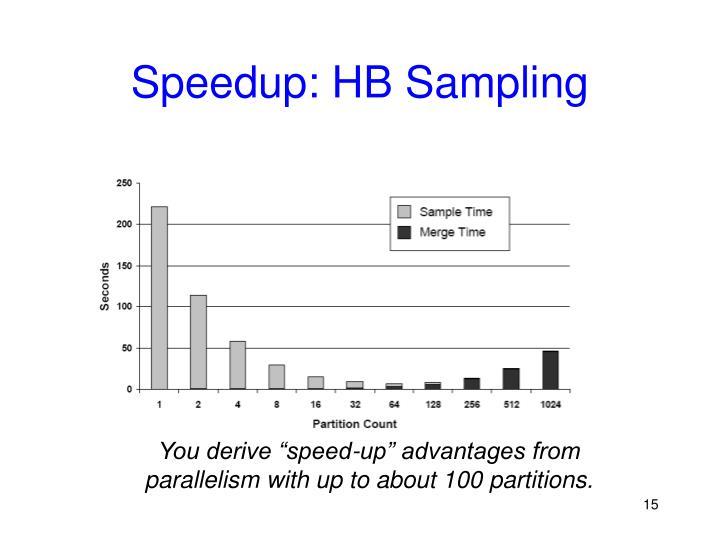 Speedup: HB Sampling